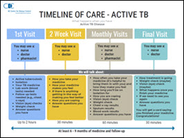 Timeline of Care- Active TB