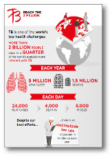 Global TB Burden infographic